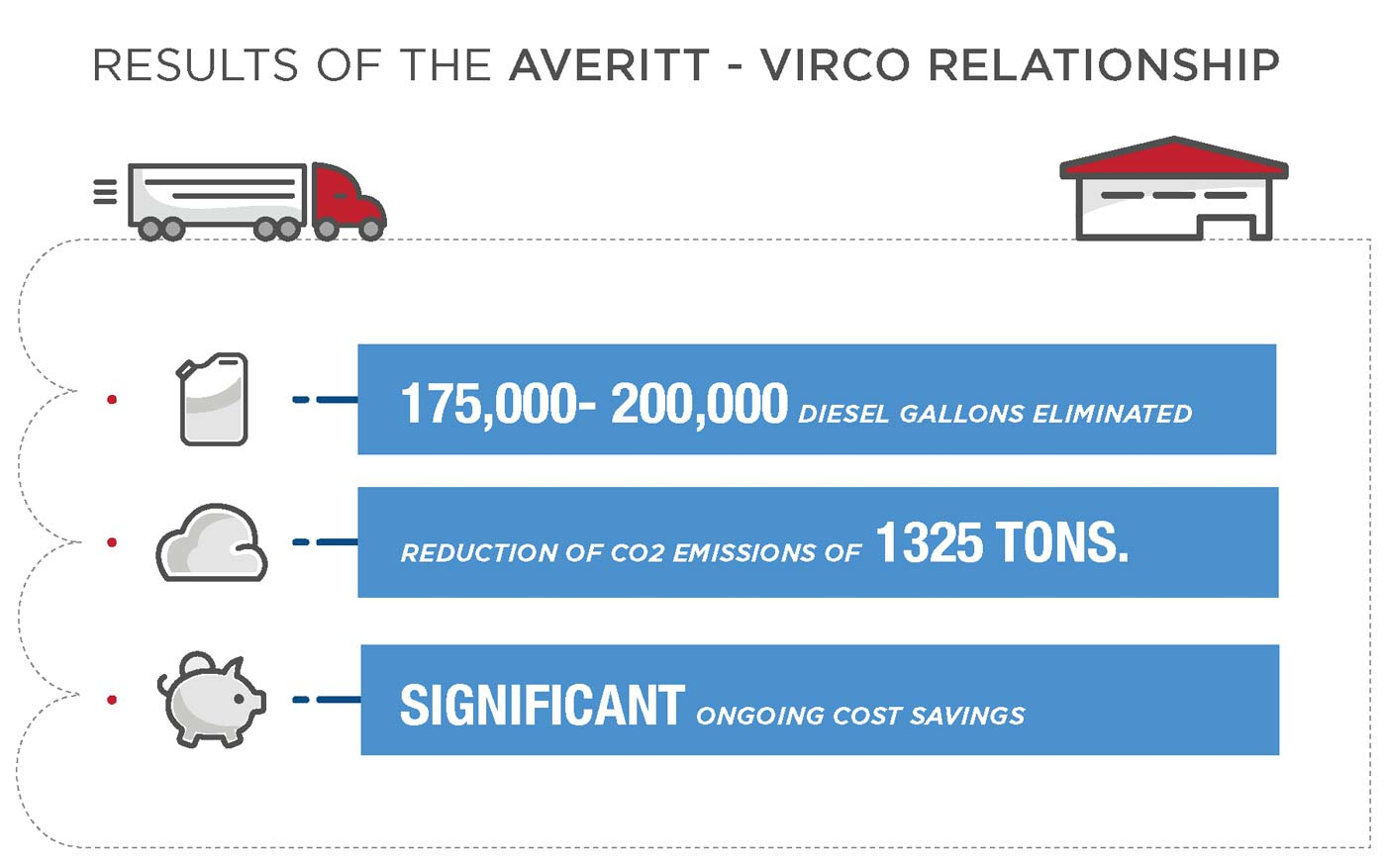 Virco saves with Averitt